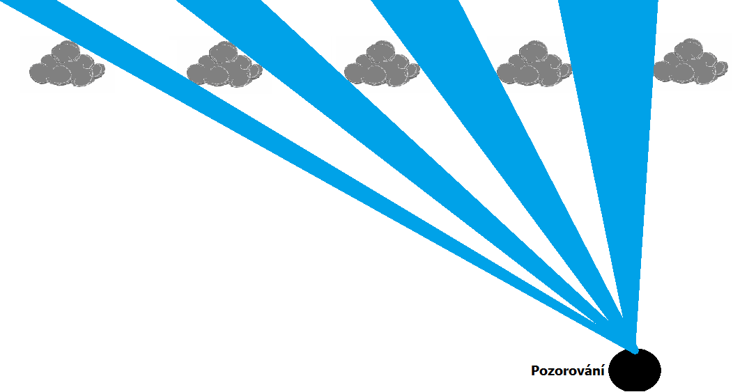 Efekt siluety slibuje příchod velké oblačnost, ale klame. Náčrt efektu siluety na obloze.