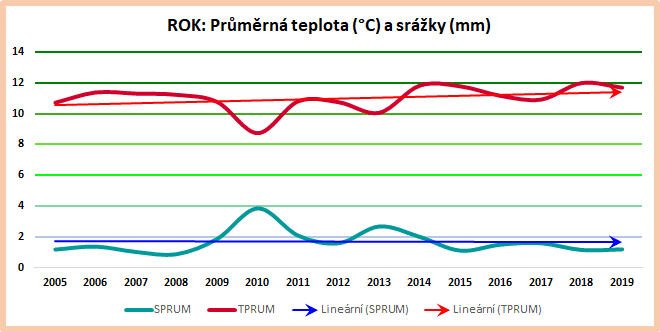 Roční data: Průměrné hodnoty 2005-2019.