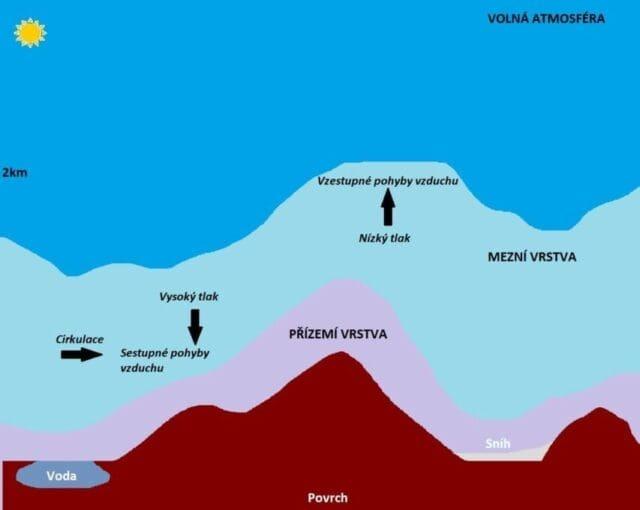 Mezní a přízemní vrstva atmosféry