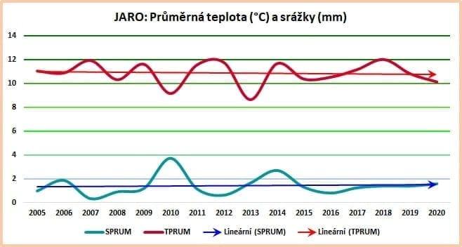 Sezónní data: Průměrné hodnoty za jaro 2005-2020.