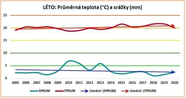 Sezónní data: Průměrné hodnoty za léto 2005-2020.