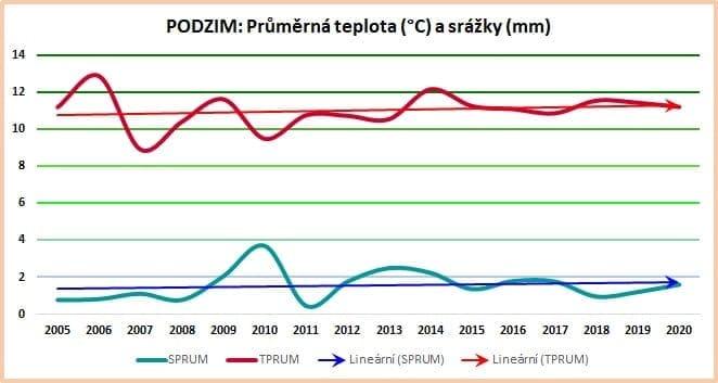 Sezónní data: Průměrné hodnoty za podzim 2005-2020.