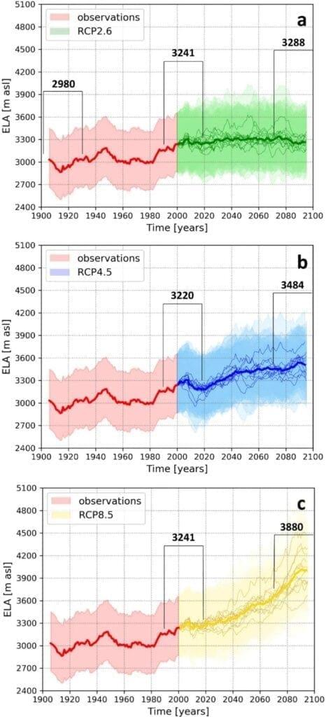 Alpy do roku 2100 roztají. Očekávané zvýšení výšky tání ledovců do roku 2100.