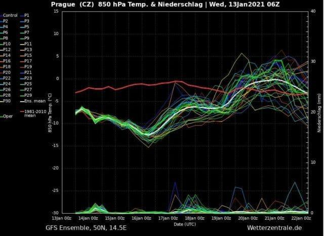 Bude opět sněžit a silně foukat. Ensemble modelu GFS na 14 dní z 13.1.2021.