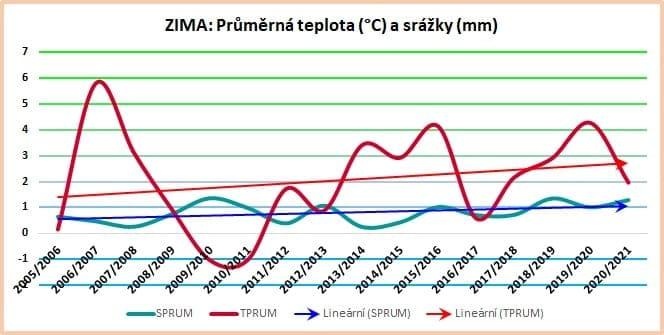 Sezónní data: Průměrné hodnoty za zimu 2005/06 až 2020/21.