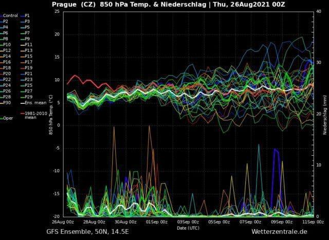 Deštivo do začátku září. Ensemble modelu GFS z 26.8.2021.